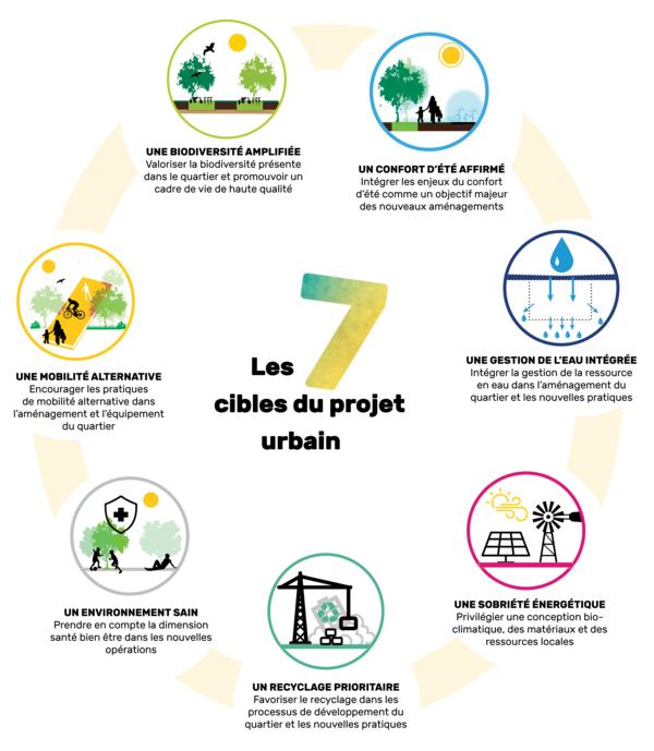 Les 7 cibles du projet urbain